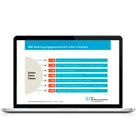Markenauftritt IBB Beteiligungsgesellschaft: Präsentation PPT